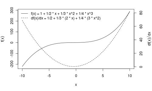 Gráficos de funções e suas derivadas