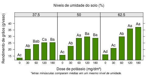 Fatorial com desdobramento da interação, gráfico e tabela de médias