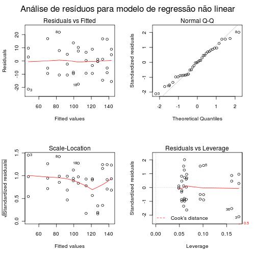 Análise de resíduos em regressão não linear