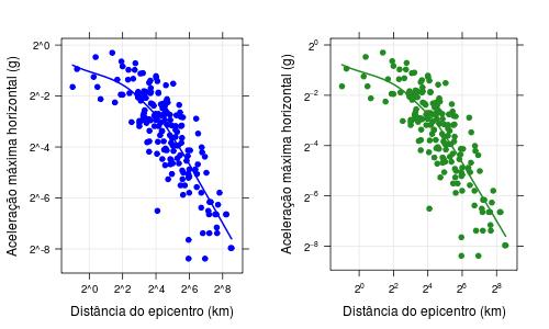Gráfico com escala logarítmica em notação de potência