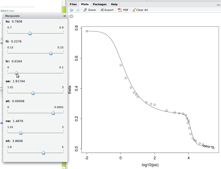 Método gráfico para valores iniciais em regressão não linear com RStudio