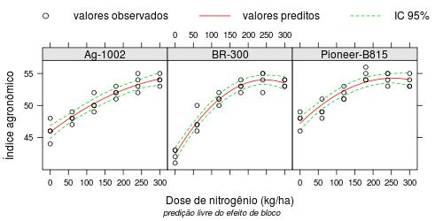 Predição em modelos de regressão com blocos