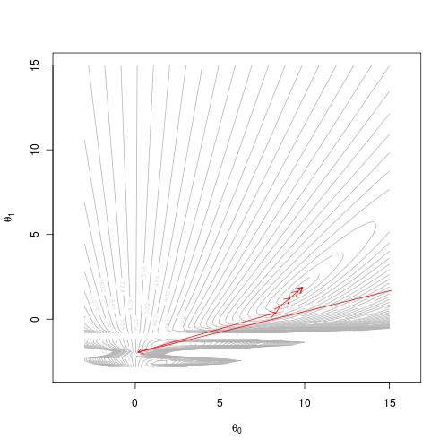 Ilustração do método Newton-Raphson em regressão não linear