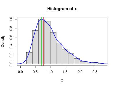 Moda de uma amostra: método do histograma vs método kernel