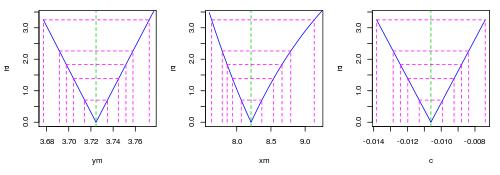 Reparametrização do modelo quadrático para ponto crítico