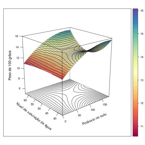 Gráfico tridimensional com contornos de nível