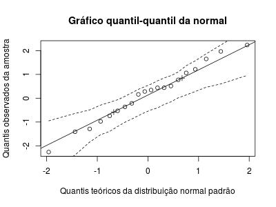 Como fazer e interpretar o gráfico quantil-quantil